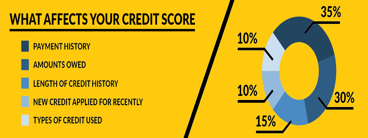 credit loans bad personal score fix quickly loan types report raise days